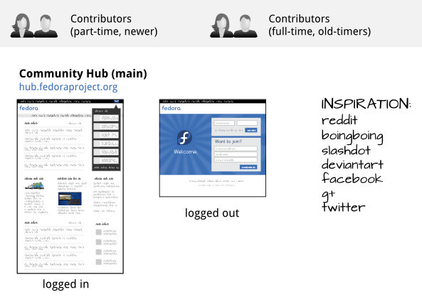 diagram_communityhub