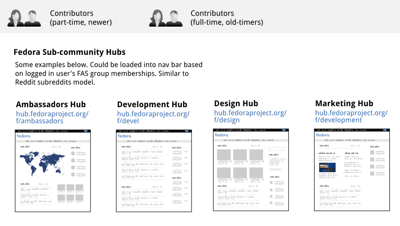 diagram_communityhub_subhubs