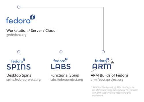 diagram showing four different fedora sites